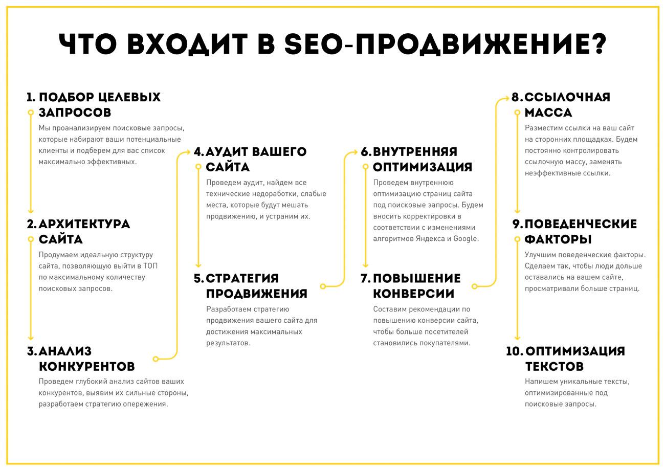Продвижение сайта в интернете пример компания развитие продвижение сайтов